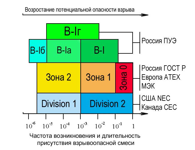 класс зоны по пуэ: